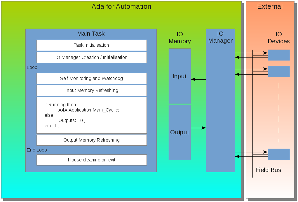 Ada for Automation