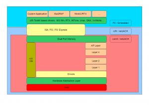 cifX, comX, netJACK : Synthèse