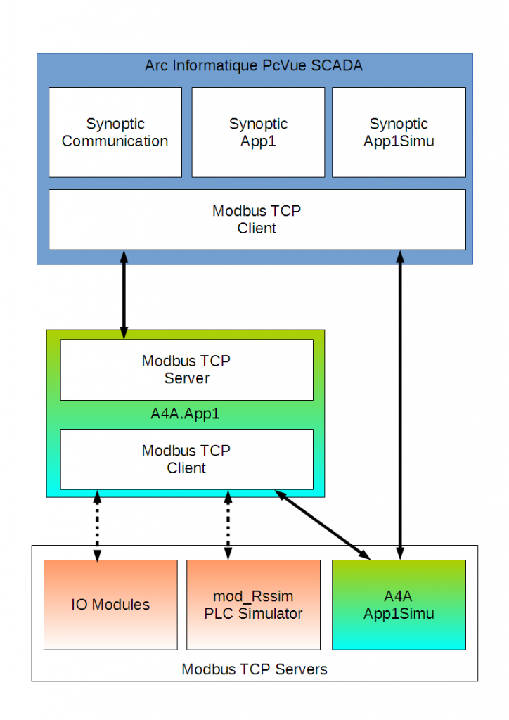 App1 Overview